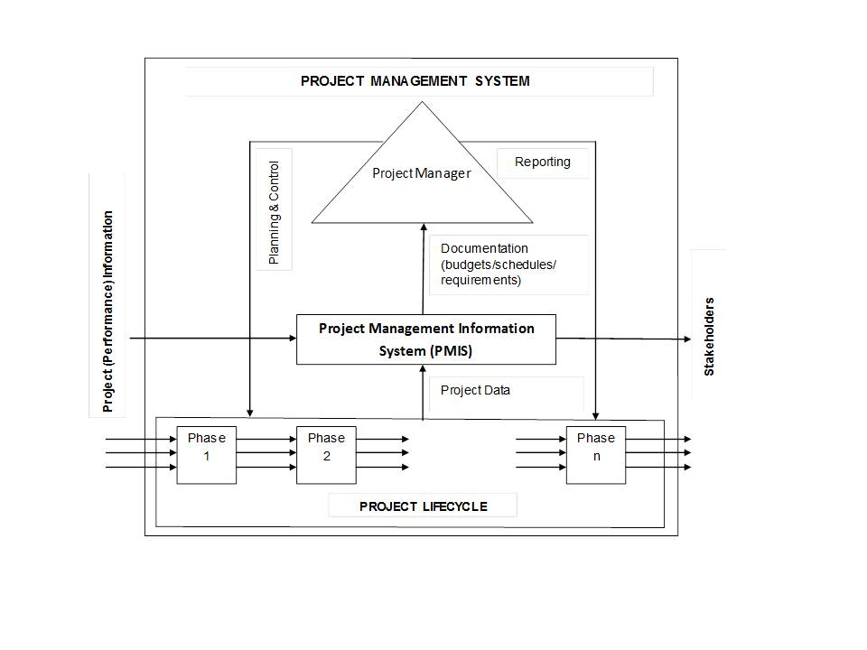 Literature review on project management pdf