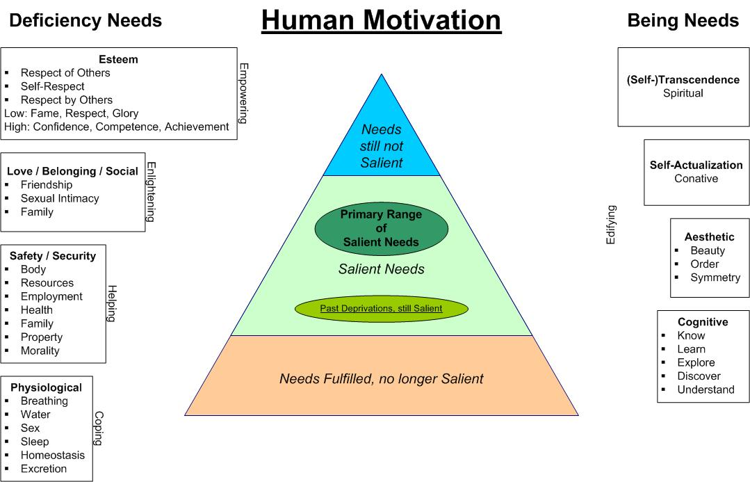 Maslow's Hierarchy of Needs – How to Motivate Your Staff