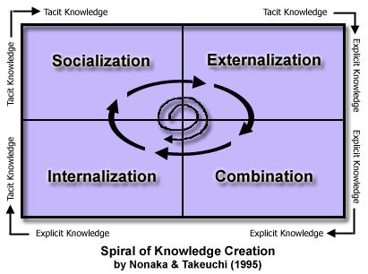 Nonaka Knowledge Cycle