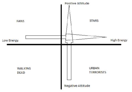 energy and attitudes