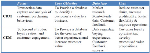 How CEM differs from CRM