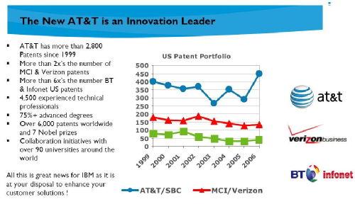 AT&T Innovation