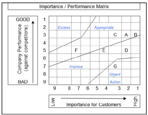 Importance Performance matrix