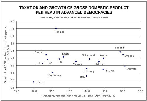 Growth versus Taxation