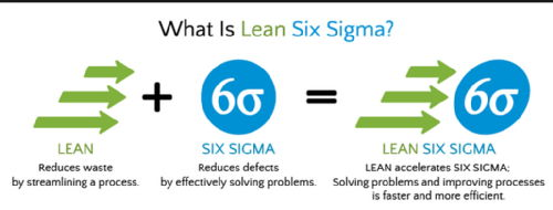 six sigma lean