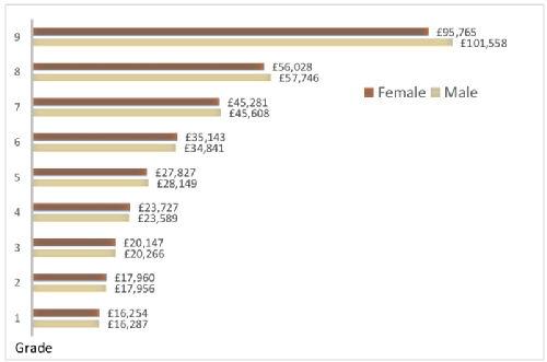 Gender pay