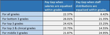 Pay Gaps Revisited Table 3
