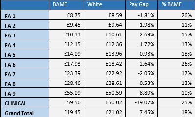Pay Gaps Revisited Table 4