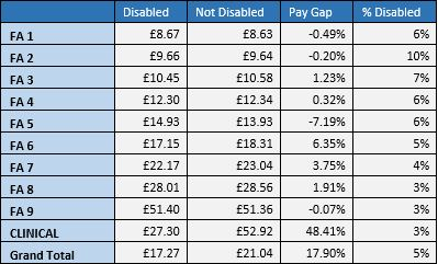 Pay Gaps Revisited Table 5