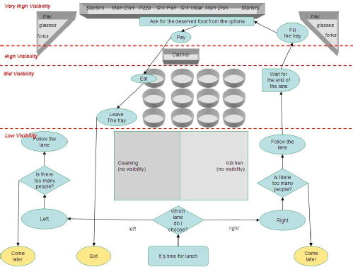 Catering IBM Mad Diagram