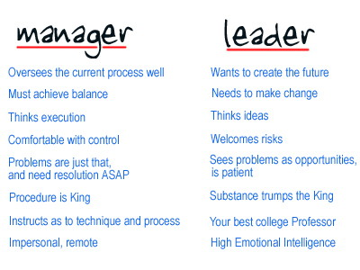 The Difference Between Management And Leadership - Bret L. Simmons ...