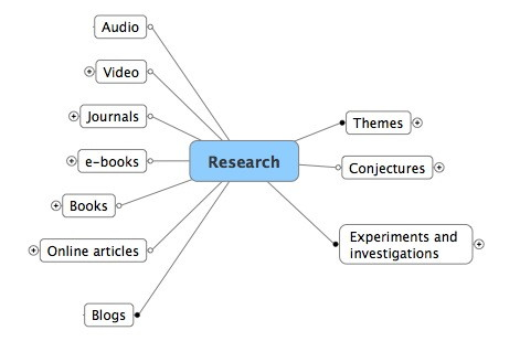 A Research Methodology Using Mindmanager Concept Mapping Design