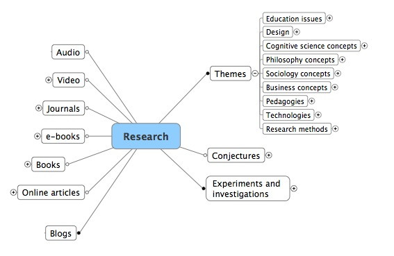 Concept analysis dissertation methodology