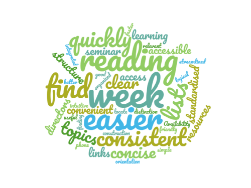 Wordcloud of positive responses