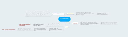 Mind map - time