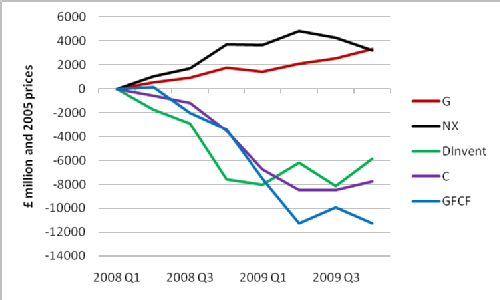 Changes in main components of UK GDP since 2008 Q1