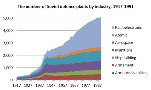 The number of Soviet defence plants, 1917-1991