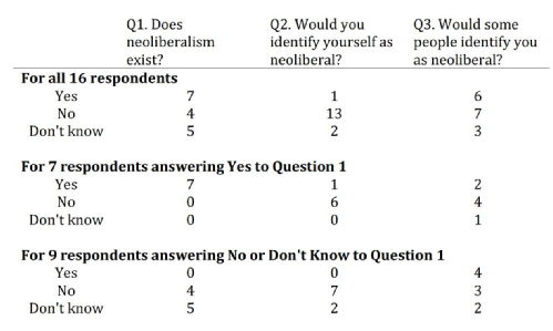 Neoliberalism survey results