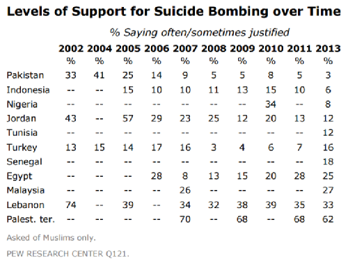 Support for suicide terrorism across countries and time