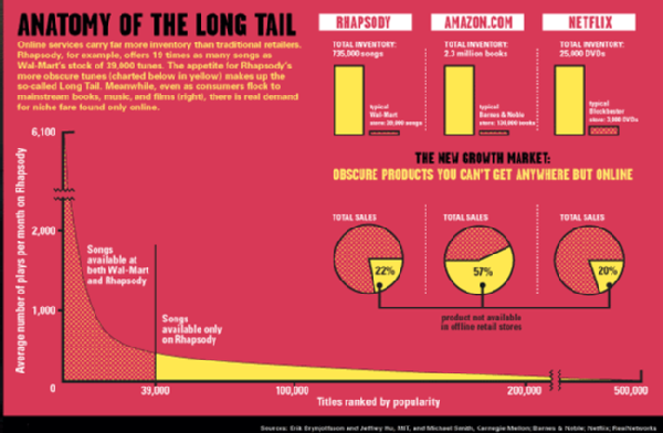 The Long Tail in Media