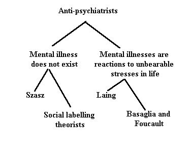 Models of Anti Psychatry