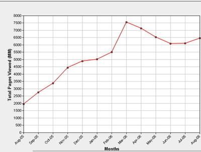Comscore Chart
