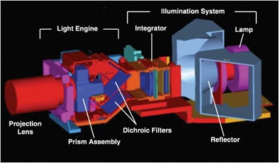 Anatomy of Digital film Projector