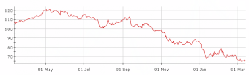 ITV 12 month share price