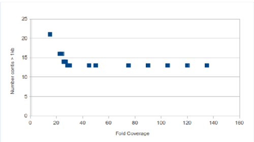 graph3a_andrew_millard