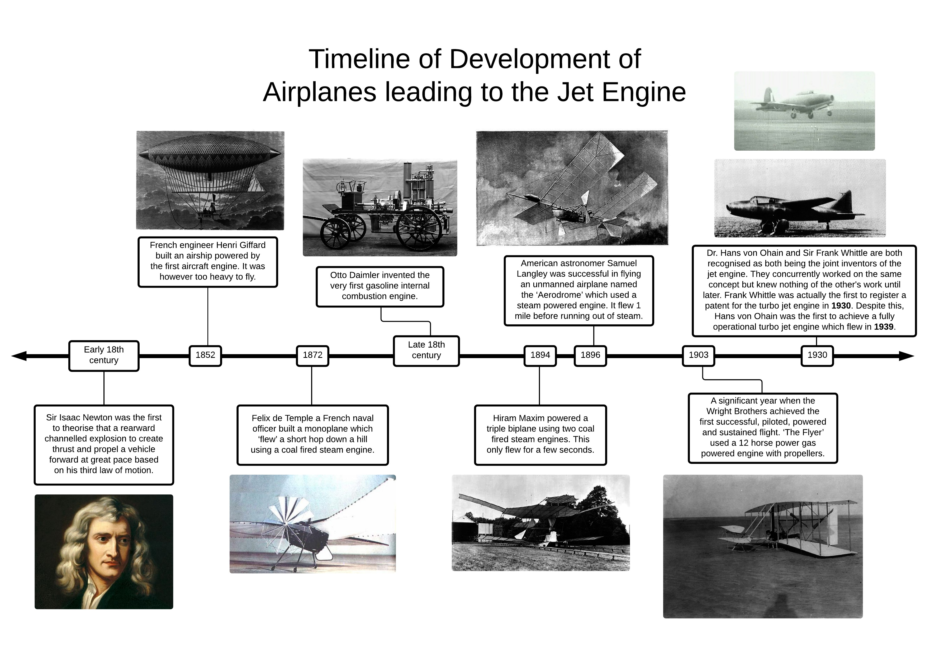 timeline of airplanes When the great war began, there were no fighter aircraft at the time, the general consensus of expert opinion was that the aeroplane could be used to observe enemy troop movements and little else.
