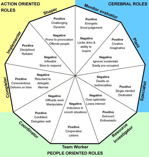 """belbin test via thesis """"the set of expectations held by the individuals concerned and those about them concerning how a job or task is to be performed"""" belbin (1993, 2001) has researched into team roles originally, and he identified 9 team roles the team members play some roles which are described as follows the specialist."""