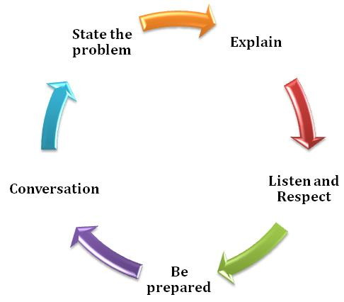 being assertive essay Being assertive is a core communication skill being assertive means that you express yourself effectively and stand up for your point of view, while also respecting the rights and beliefs.
