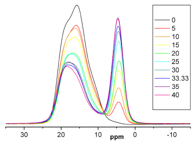 Boron NMR graph