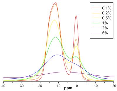 NMR Cobalt graph