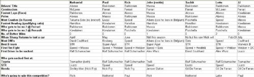Expert F1 2007 Season Predictions