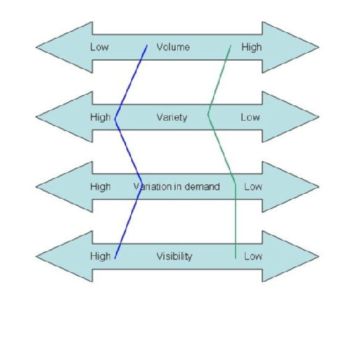 volume variety variation and visibility This video looks at the processes in operations management, in particular the influence of volume, variety, variation in demand, and visibility.