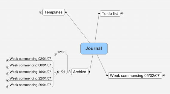 Journal map