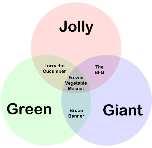 Jolly, Green, and Giant Venn Diagram