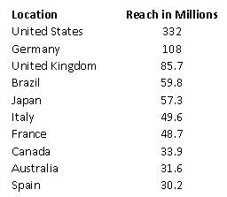 Google Reach Global Top 10