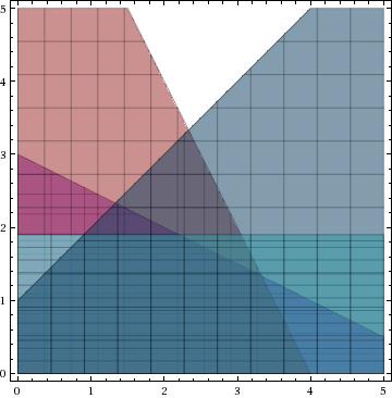 Plot using plotSet function.
