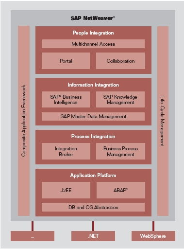 sap web application deployment guide