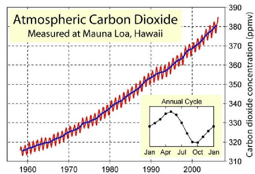 All 1 entries tagged pdp sergios blog the co2 concentration is not the only cause for the global warming effect and on the other hand the resons behind the co2 increase have to be explored ccuart Image collections