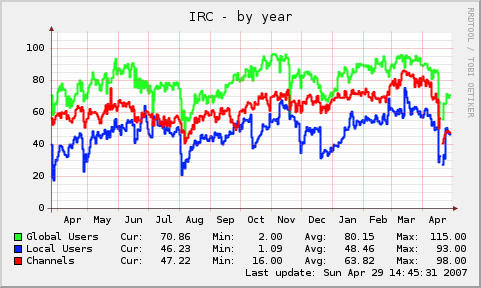 UWCS IRC users graph
