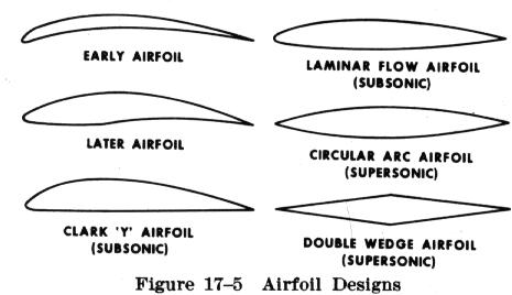different airfoils  15  05  17  from icarus to aeroplanes