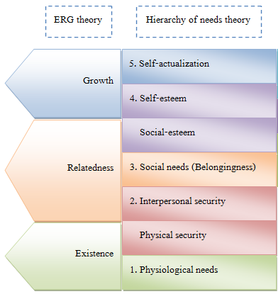 erg theory examples This article explains the erg theory by clayton alderfer in a practical way after reading you will understand the basics of this powerful motivation theory.