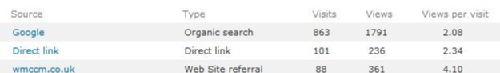 WMCCM provide excellent web-referrals