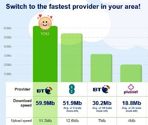 Uswitch speed-test at 4pm