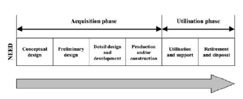 Life cycle phases of process asset systems