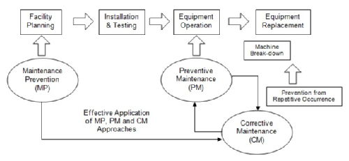 RADAR-based maintenance phrase/framework